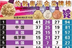 倫敦奧運會金牌榜 2012英國倫敦奧運金牌榜單