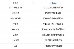 福布斯中國成長最快科技公司排行榜 51Talk入選