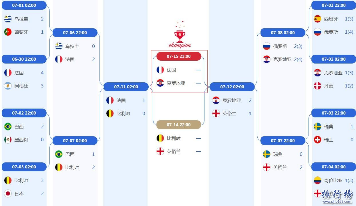 2019世界盃決賽對陣圖:法國VS克羅埃西亞(附比賽時間表)