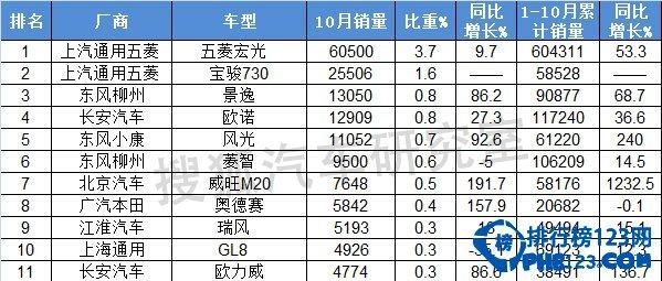 2019年10月mpv銷量排行榜