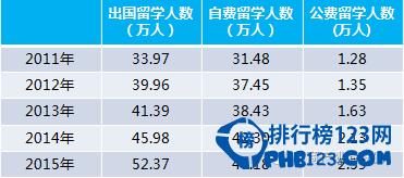 2011-2019年出國留學人數增長