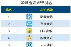 【2015手機音樂app排名】音樂app哪個好?