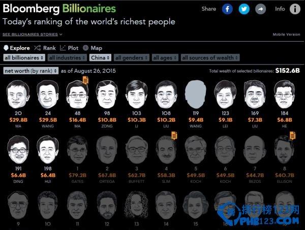 2020年中國最新富豪排行榜