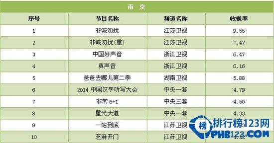 2014年7月黃金時段收視率排行榜