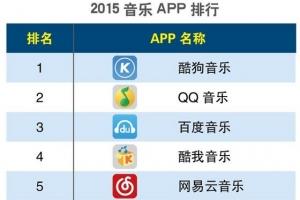 2020Q1手機app排行榜