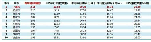 中國最擁堵城市排名
