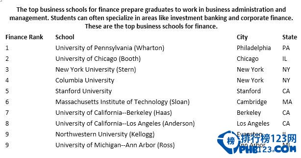 美國金融專業大學排名2019