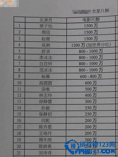 中國女明星片酬排行榜