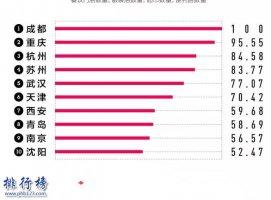 2021中國城市商業魅力排行榜:北上廣深變為上北深廣