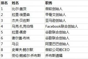 2019福布斯全球科技百富榜排名:BAT小米創始人進入前20