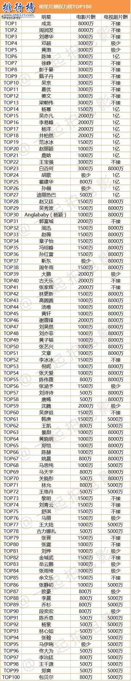 2021中國演員片酬排行Top100:成龍8000萬奪冠,楊冪女演員第一