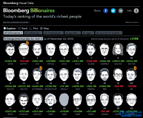 世界富豪最新榜單 李嘉誠重回亞洲首富