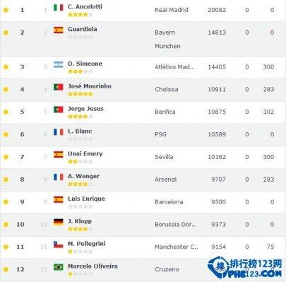 世界足球俱樂部教練排行榜2015