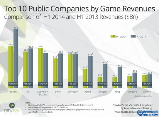 2014上半年遊戲公司收入排名