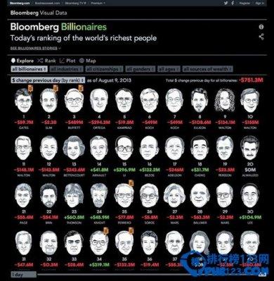 全球富豪排行榜2019