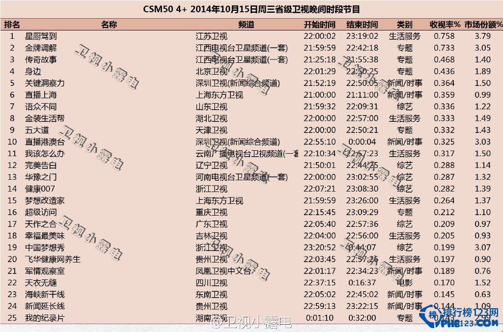 2014最新綜藝節目收視率排行榜
