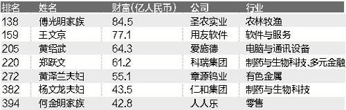 江西富豪排行榜2019
