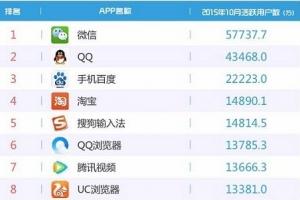 易觀國際公布10月APP排行榜 騰訊新聞APP領軍新聞媒體業