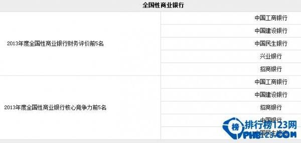 中國城市商業銀行排名