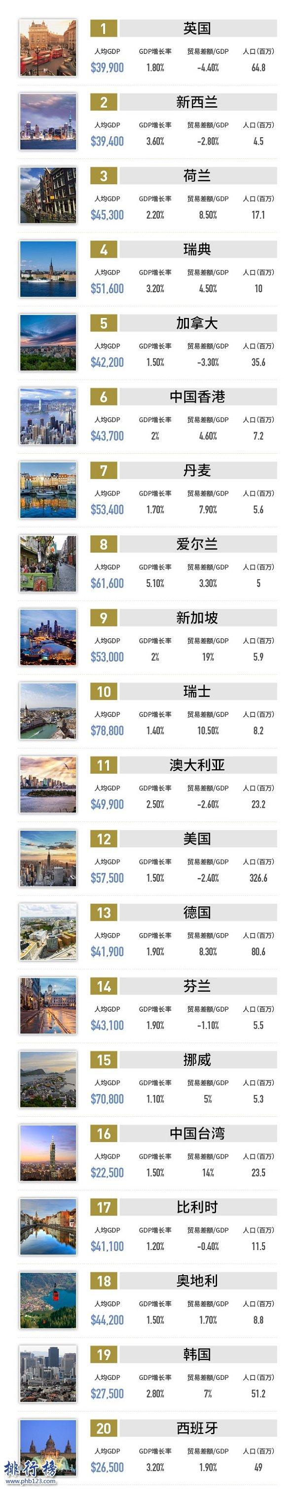 2021年全球最佳商業國家和地區:英國登頂,美國第12中國第66
