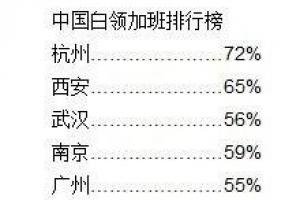 2019中國白領加班城市排行榜