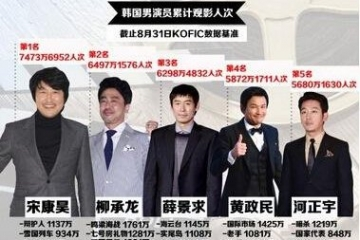 2015年韓國演員票房號召力排行榜