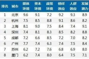 中國線上線下互動(O2O)城市實力20強榜單 北京奪得第一